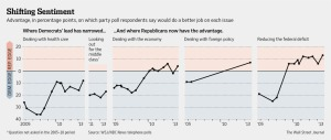 Poll Finds Republicans Gain Favor on Key Issues