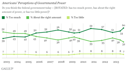 Gallup Government Power Poll