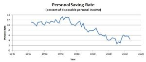 SavingsRate